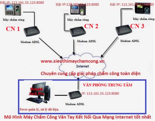 may cham cong qua mang internet